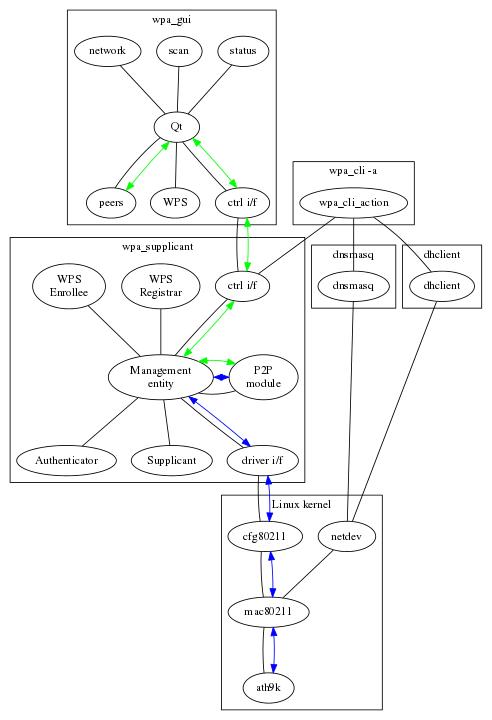 wpa_supplicant / hostapd: Wi-Fi Direct - P2P module
